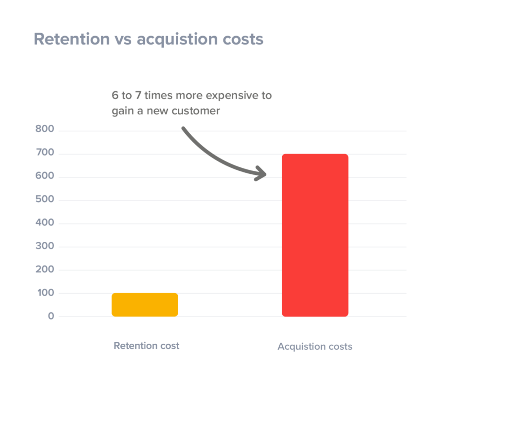 customer-retention-is-less-expensive-than-customer-acquisition