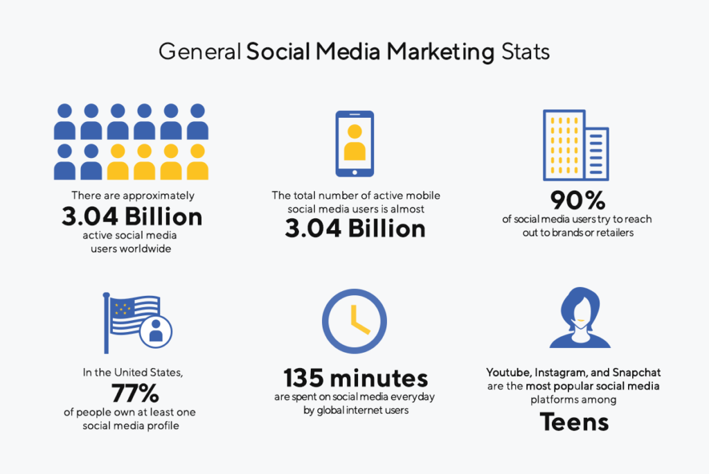 Social media marketing statistics 2019
