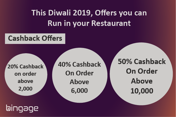 offers you can run on this diwali 2019 for your restaurant