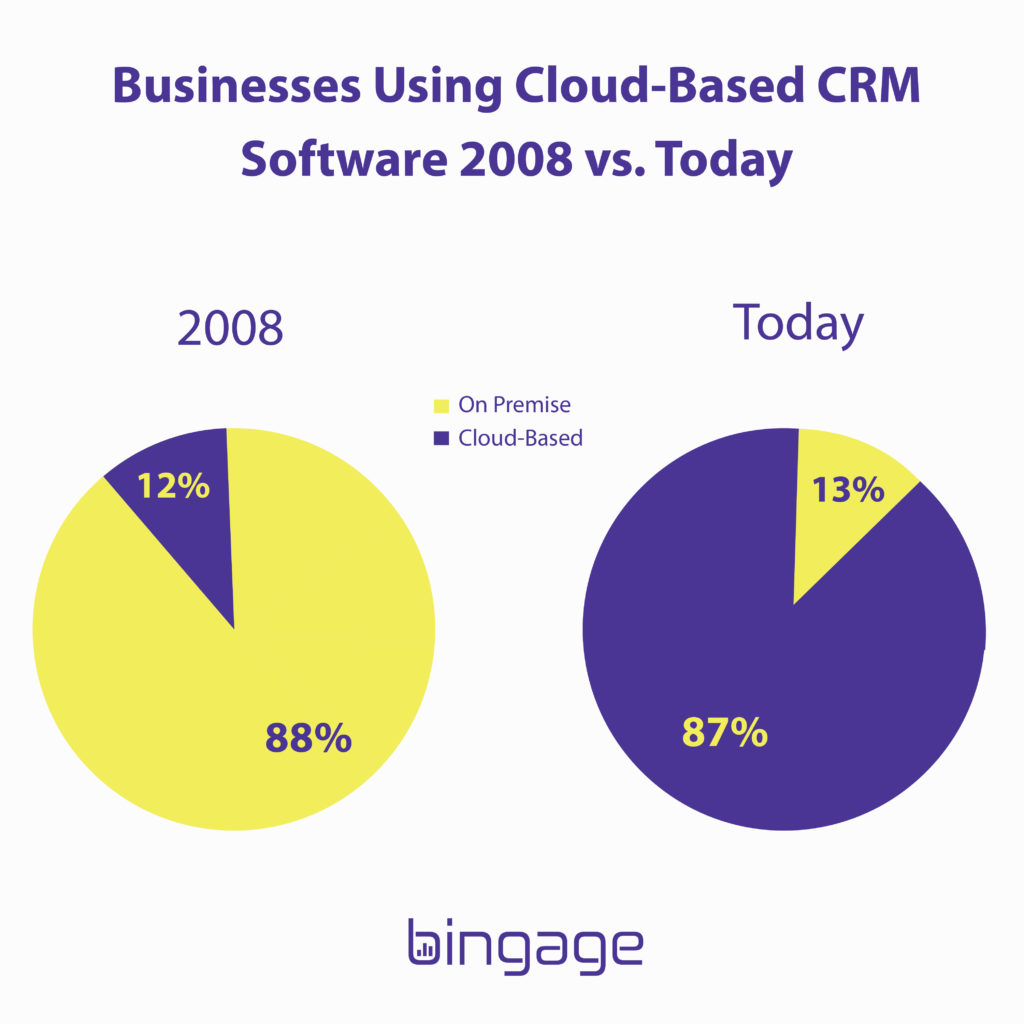 cloud vs on premise comparison - Growth of  cloud-based CRM Software