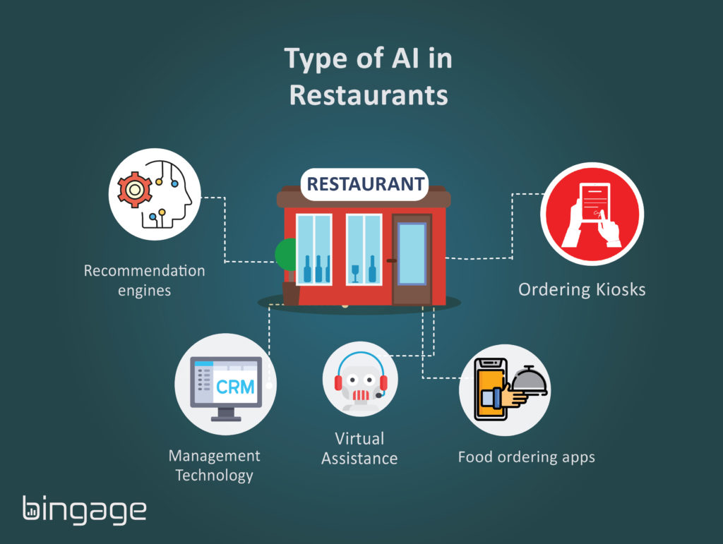 Types of AI in Restaurants