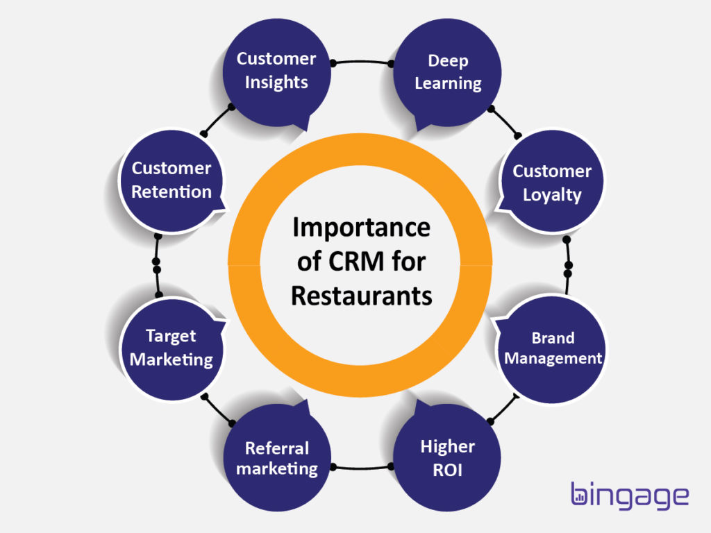Eight Importance of CRM for restaurants