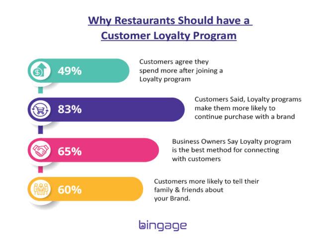 Importance of restaurant loyalty program