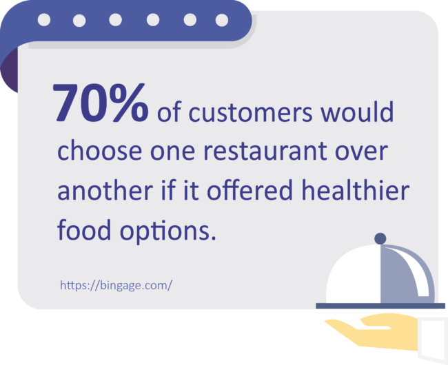 Restaurant industry healthy food statistics 2019