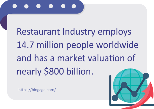 restaurant industry employment statistics 2019