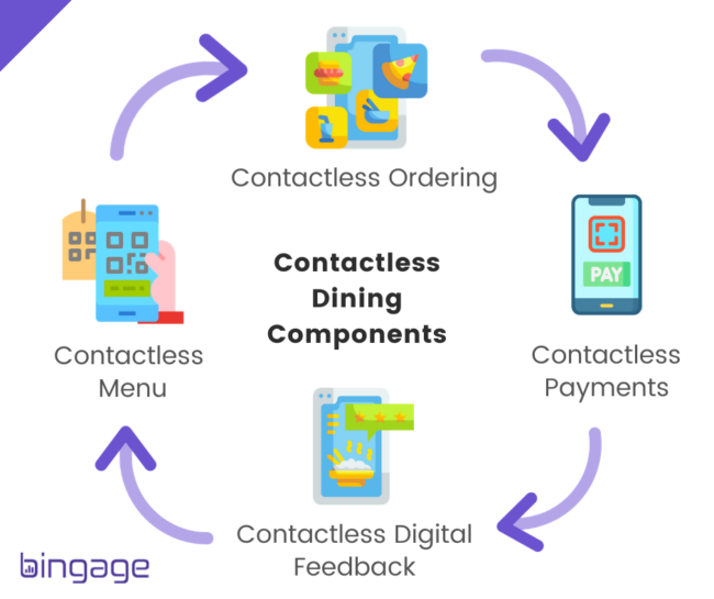 Contactless dining and contactless dining components