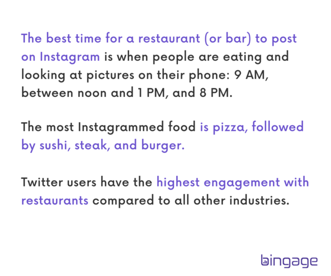 the best time to post on social media for restaurant and bar is when people are eating and checking their mobile phones.
