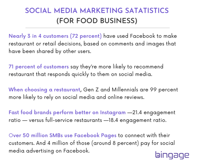 social media marketing statistics for all type of food business